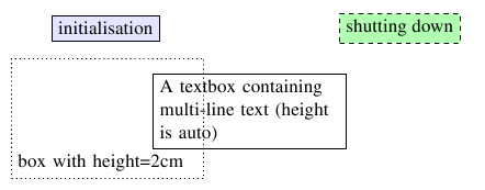 tikzboxes example